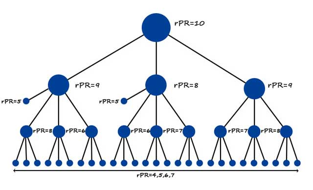 Relative PageRank