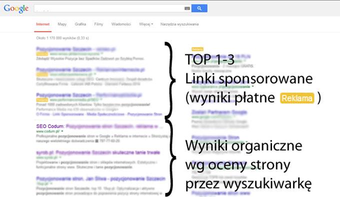 wyniki organiczne vs linki sponsorowane